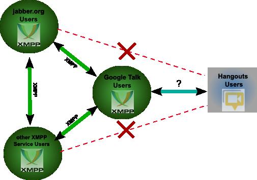 google-hangouts-interop-fail